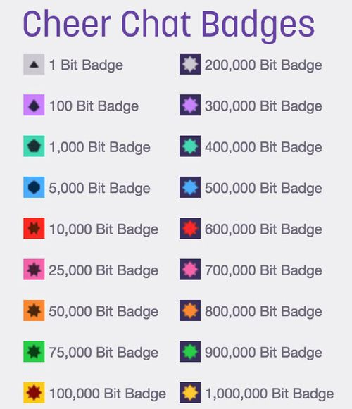 How to donate bits on Twitch?