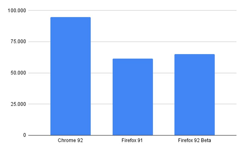 Chrome 92 vs Firefox 91 performance comparison: Which browser is better?