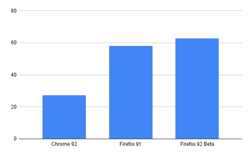 Chrome vs Firefox: A question of performance