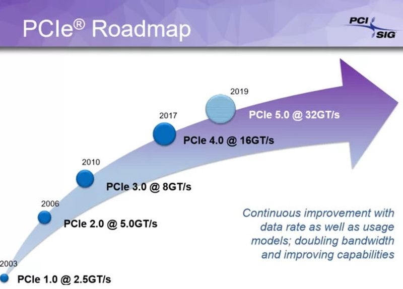 Phison shows E26 controller for PCIe 5 SSDs: Shipping will begin in 2022