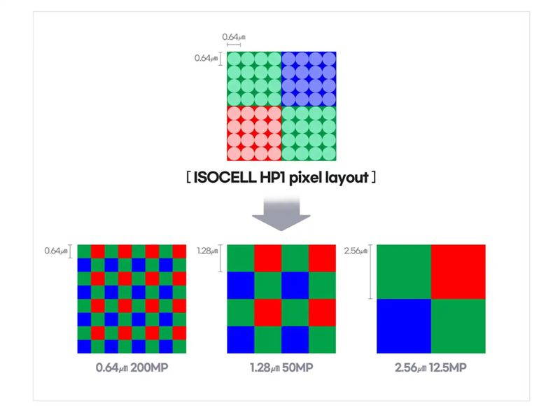 Samsung announces 200MP ISOCELL HP1 sensor for smartphones