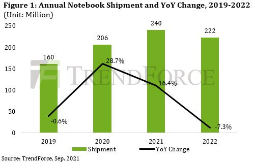 In the first half of 2021, Chromebook purchases were the predominant force behind overall laptop shipments