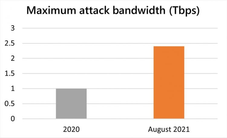 The worst DDoS attack in history: 2.4 terabytes per second